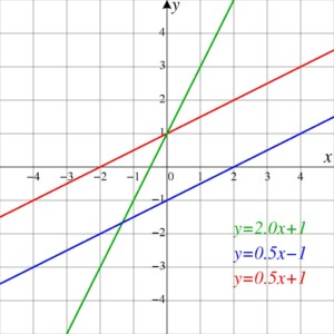Lines on a mathematical graph
